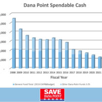 Dana Point City Council to Discuss Budget