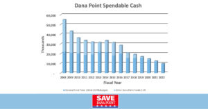 save-dana-point-budget-projection-2018-19