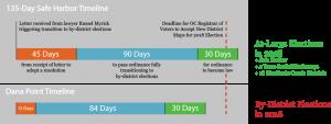 Dana Point Districting Timeline - DanaPointer.com